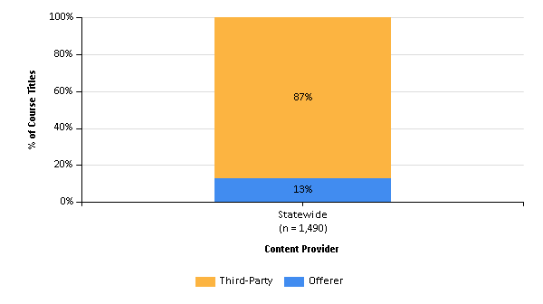 Column Chart Showing Percentage of Statewide Course Titles Based on Content Provider