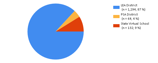 Pie Chart Showing Percentage of Statewide Course Titles by Entity Type